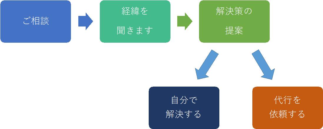chart001